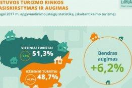 11 įdomių faktų apie vietinį turizmą